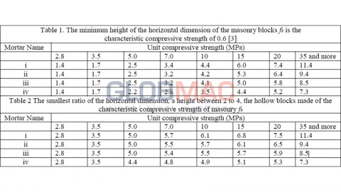 Unit compressive strength (MPa)